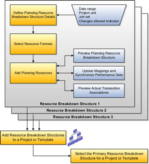 resource guide template oracle fusion applications project management implementation guide