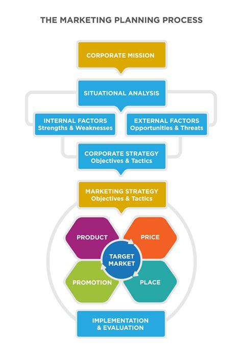 updating  marketing plan principles
