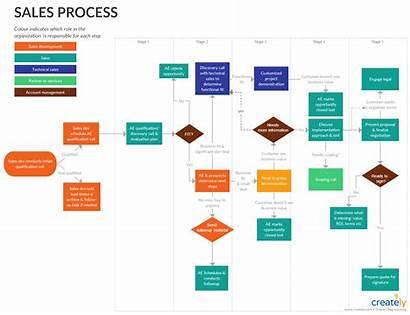 Sales Process Flowchart Processes Map Template Edit