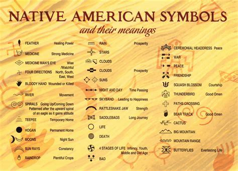 Native American Symbols Meaning Choice Image Symbol Text Art