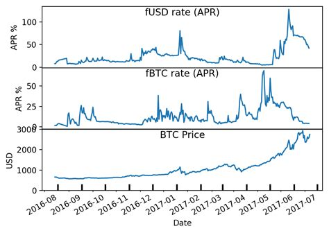 The calculation either yields a positive (longs pay shorts) or a negative (shorts pay longs) funding rate. Lending Rates for Bitcoin and USD on Cryptoexchanges - Solver World
