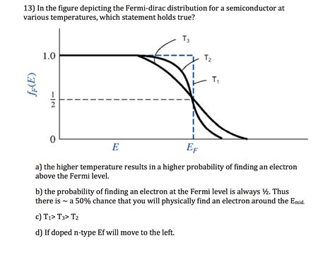 In all cases, the position was essentially independent of the metal. Solved: In The Figure Depicting The Fermi-dirac Distributi... | Chegg.com