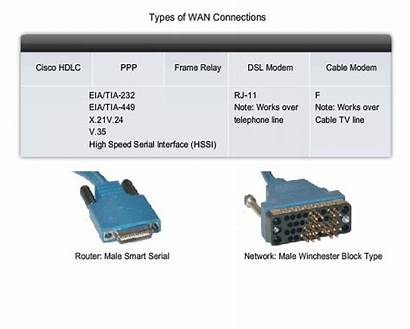 Wan Connections Types Data Cabling Serial Smart