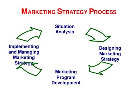 Marketing Strategy Course by Chapter 2 Strategic Marketing
