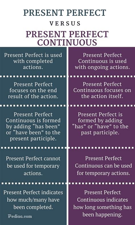 Difference Between Present Perfect And Present Perfect Continuous