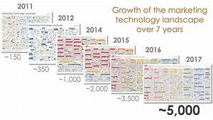 Infographic: The 2017 'Martech 5000' Marketing Technology ...