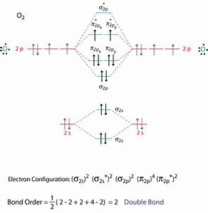 Orbitals - Lone Pairs In Mo Theory