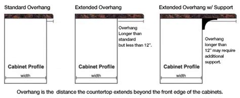 determine countertop overhang