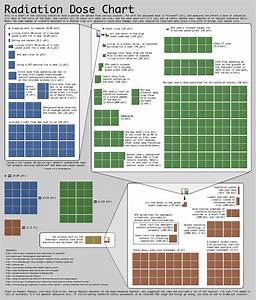 File Xkcd Radiation Chart Png