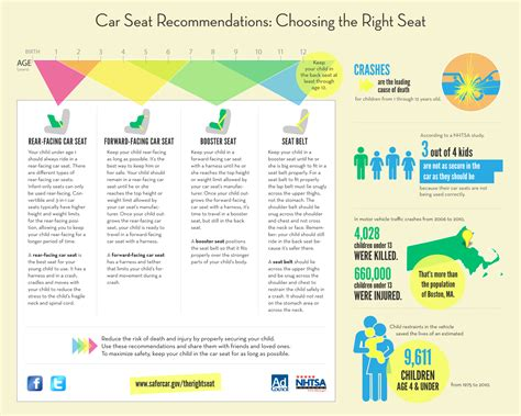 Infographic Car Seat Recommendations Choosing Right