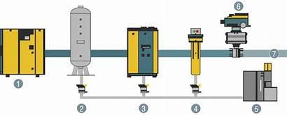 Air Condensate Compressor Kaeser Treatment Compressed Filter
