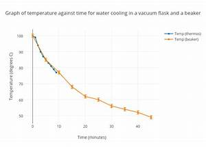 Graph Of Temperature Against Time For Water Cooling In A