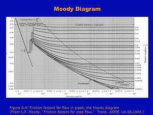 How To Read A Moody Diagram