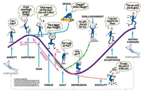 progressive overload directing growth