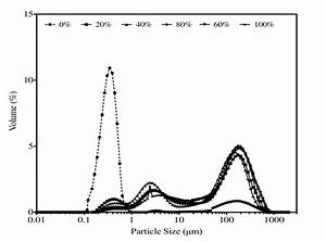 Particle Size Distribution Profile In Skim Milk With The