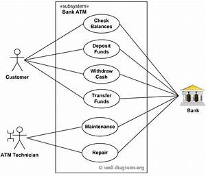 Use Case Diagram Atm