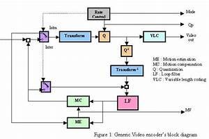Video Encoding  Soc Development  And Ti U0026 39 S Dsp Architecture