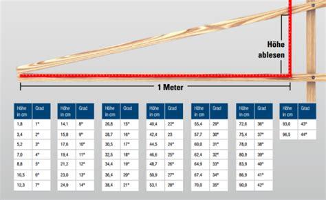 minimale hoek dakpannen dakhelling berekenen hmg benelux