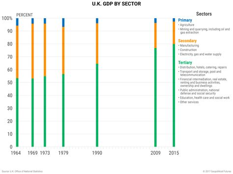 The UK's Shifting Economic Structure | Geopolitical Futures