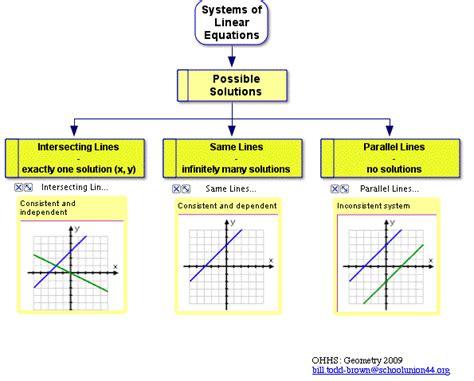 Ohhsmrtb  Algebra  Instructional Resources