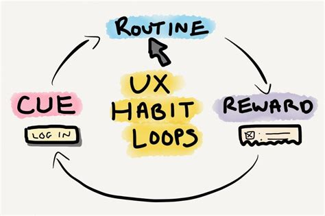 How Habits Are Formed In The Brain by How Habits Can Impact User Behavior Inspireux