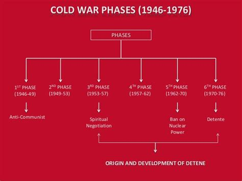 Cold War Diagram by Cold War