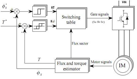 Block Diagram Starter Motor by Induction Motor Direct Torque Block Diagram Basic