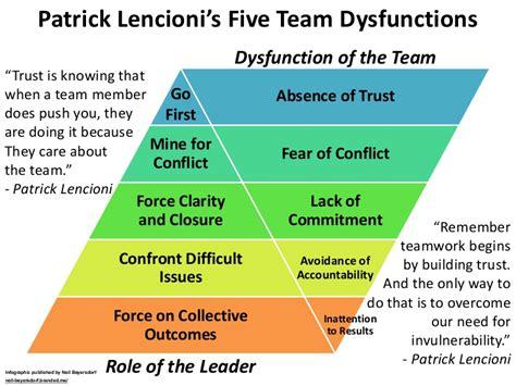 patrick lencionis  team dysfunctions