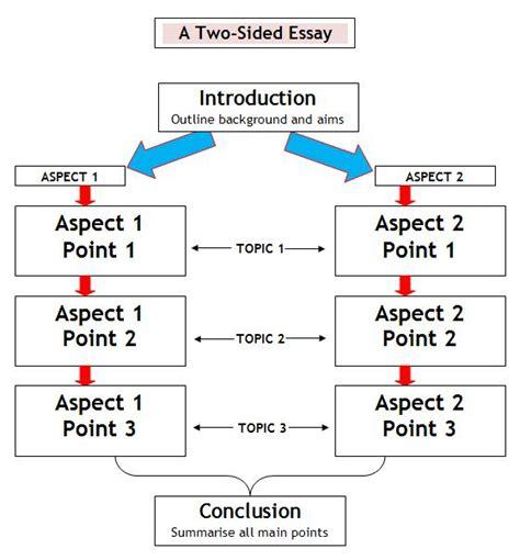 Dissertation evaluation report