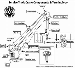 Overhead Crane Pendant Wiring Diagram  Diagrams  Wiring Diagram Images