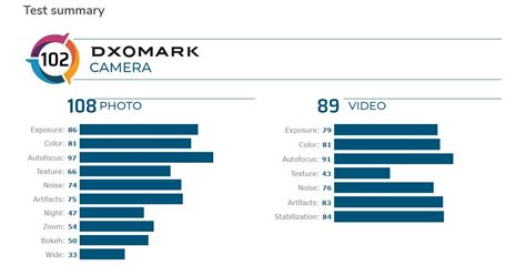 9t mi delivers dxomark capable flaws albeit cameras few pro notebookcheck editor editorial