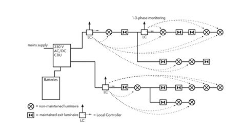 local controllers for central battery systems teknoware