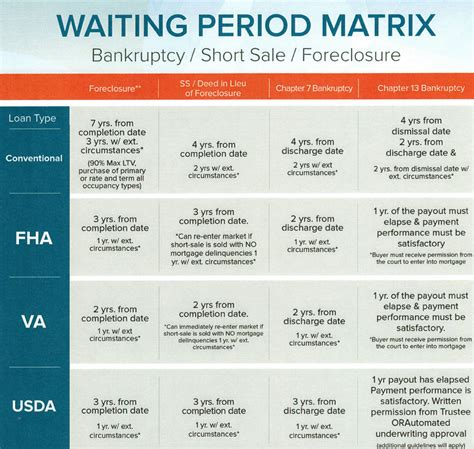 How To Wait After An by How Do I To Wait To Buy A House After A