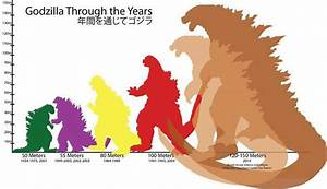 The Ever Increasing Size of Godzilla: Implications for ...