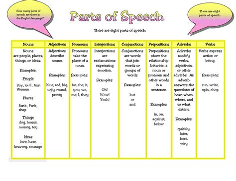 8 parts of speech learning basic grammar pdf