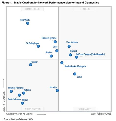 gartner recognizes solarwinds in its 2016 magic quadrant