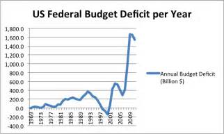 U.S. Federal Budget Deficit by Year