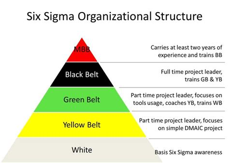 Six sigma green belt on resume