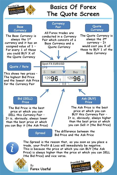 how to trade currency basics of forex the quote screen infographic www