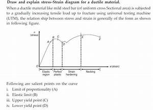 Vedupro  Stress