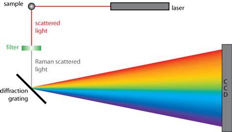Doitpoms Tlp Library Raman Spectroscopy Contents