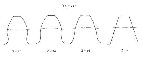 Dimensionamento Cremagliera - ruote dentate