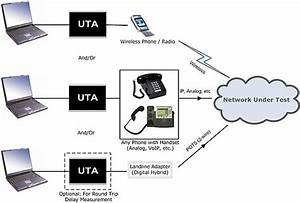 Universal Telephony Adapter  Uta