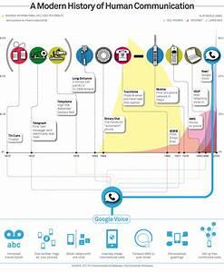 38 Infographic Explores Mobile Phone Evolution  U2013 Facts