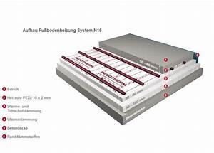 Wärmedämmung Unter Estrich : bautagebuch serie 12 fu bodenheizung und estrich ~ Michelbontemps.com Haus und Dekorationen