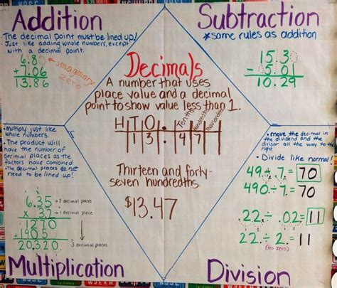 subtraction poem anchor chart helps students remember