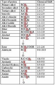 Ir Spectroscopy Chart Identifying Organic Molecules Using Spectroscopy Practice