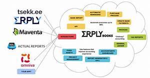 Erply Books Functionalities Map En - To Website