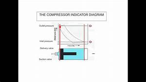The Compressor Indicator Diagram