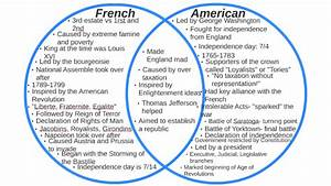 Wiring Diagram Database  American And French Revolution